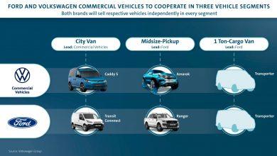 Photo of Ford ve Volkswagen ortaklığının detayları belli oldu